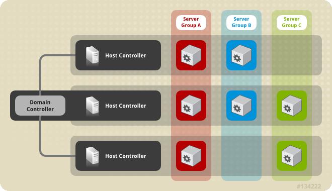 Six Best Practices for JBoss EAP 6