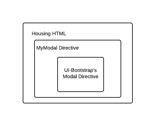 How to Create a Dynamic Modal Directive in Minutes using