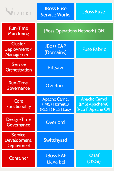 JBoss Fuse vs  Fuse Service Works: Which is right for you?