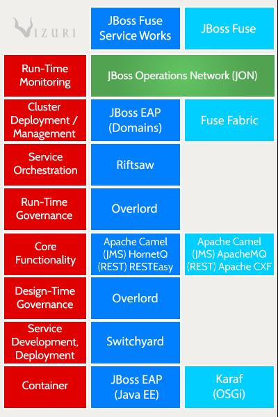 JBoss Fuse vs. Fuse Service Works Diagram