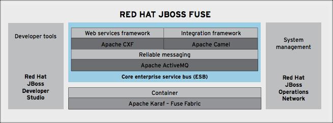 Red Hat JBoss Fuse Diagram
