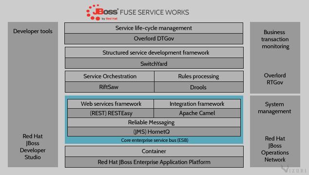 Fuse Servive Works Diagram