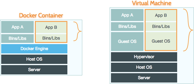 Docker_Container_vs_Virtual_Machine2x