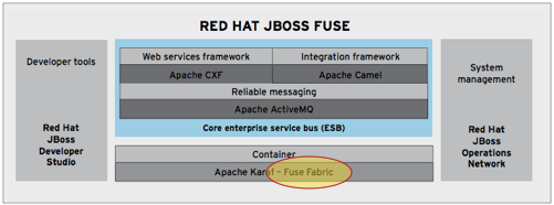 Top 7 Reasons to Use Fuse Fabric to Manage Your JBoss Fuse or