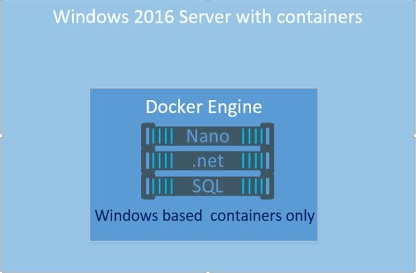 Docker FOR Windows vs  Docker ON Windows Server