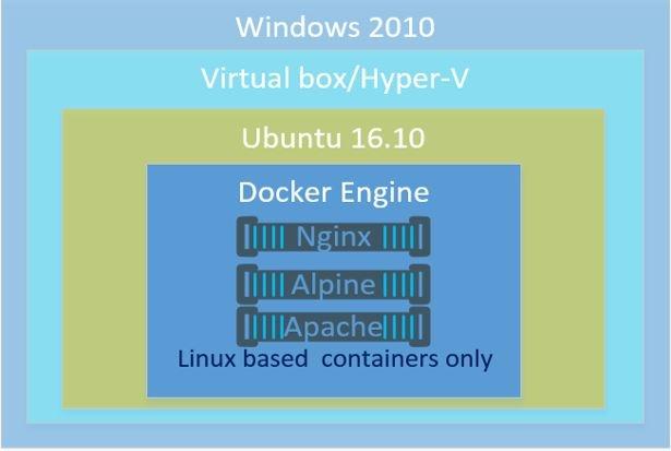 Docker for Windows .jpg