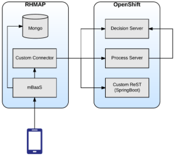 Preview mobilizing and securing rules microservices on for Openshift 3 architecture