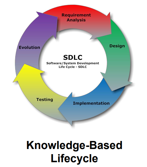 software development lifecycle The software development life cycle (sdlc) is a framework defining tasks performed at each step in the software development process sdlc is a structure followed by a development team within the software organization it consists of a detailed plan describing how to develop, maintain and replace specific software.
