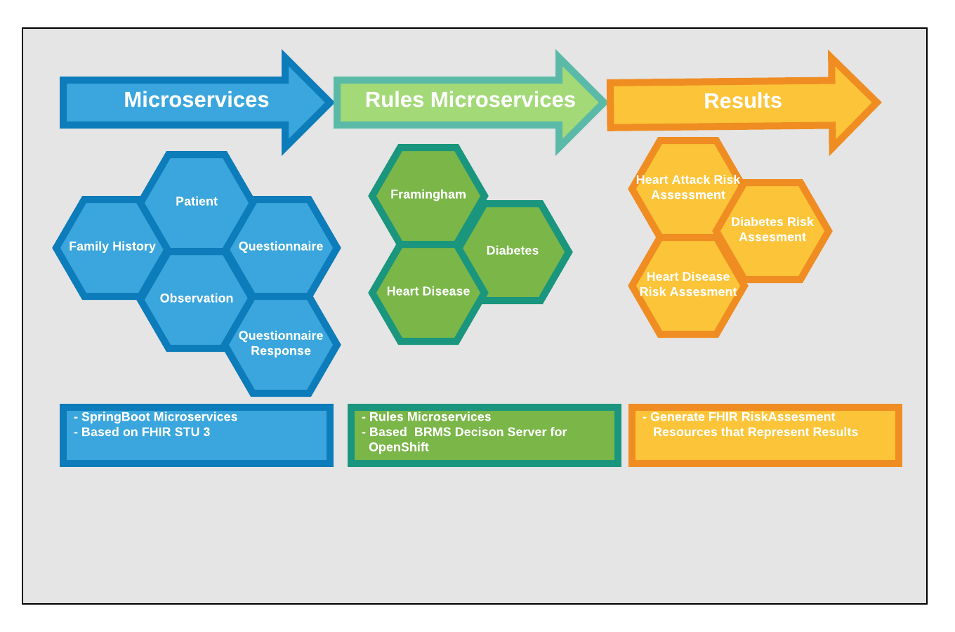 Business Rules As a Microservice Medical Use Case