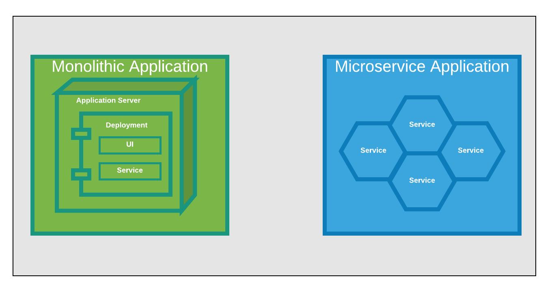 Monolith Application vs. Microservice Architecture