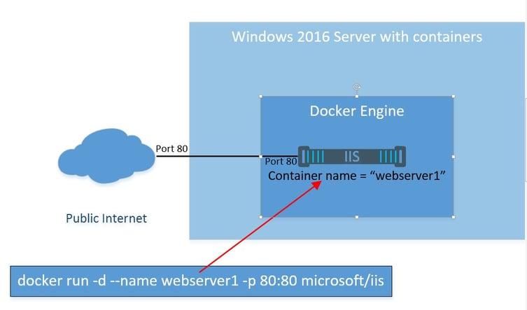 Docker on Windows 2016 : A simple webserver