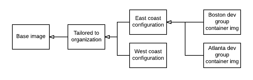 app 2 common configuration pattern.png