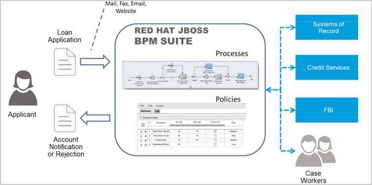 jboss brms case study