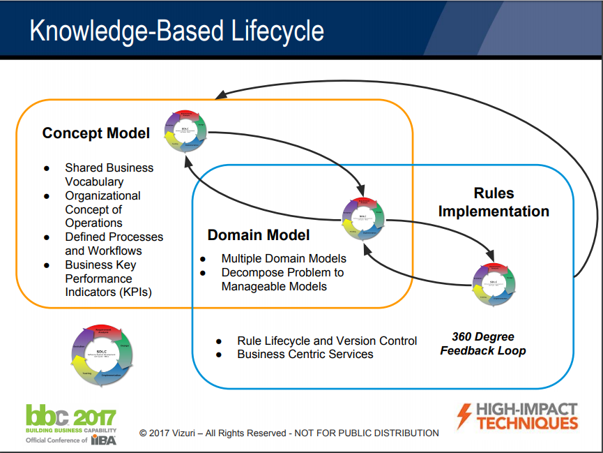 KB Lifecycle Slide