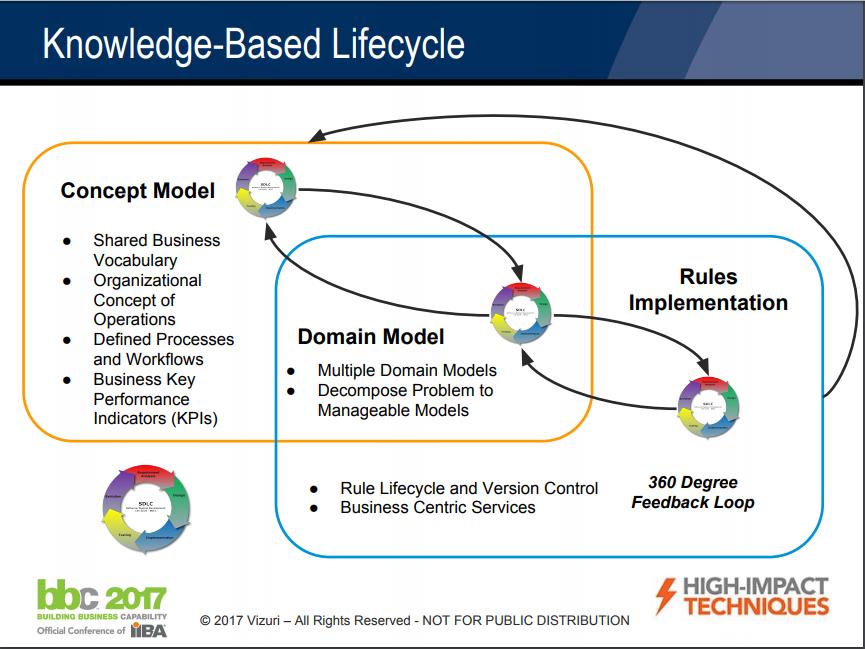 KB Lifecycle Slide