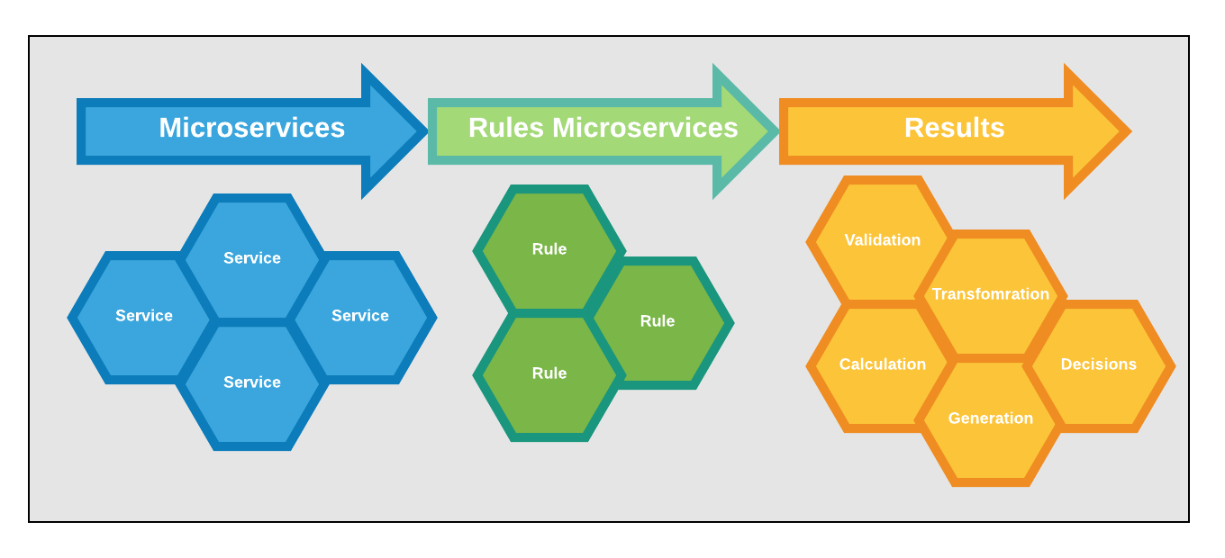 Rules As a Microservice diagram 1