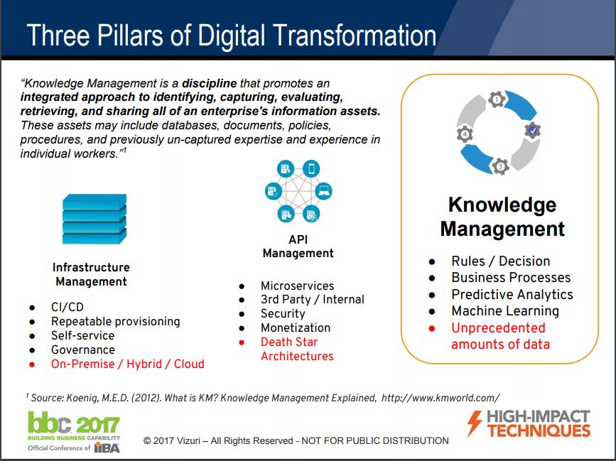 Three Pillars of Digital Transformation